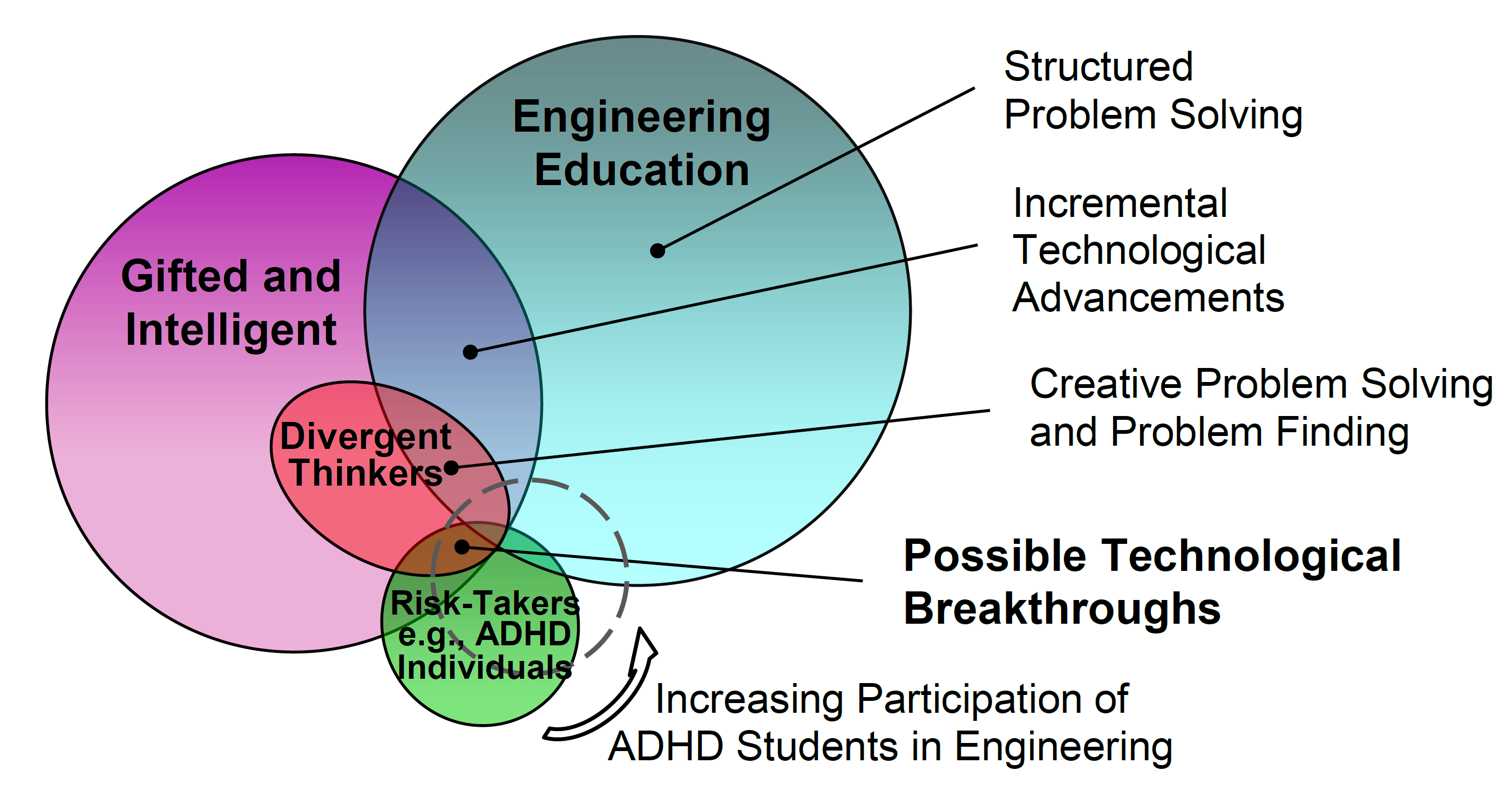 Diagram Of Adhd Layout Wiring Diagrams Mitsuba Rz 0028 Researchers Look At Engineering Education For Students School Rh News Engr Uconn Edu