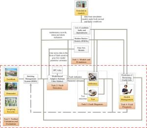 FDDP_Process
